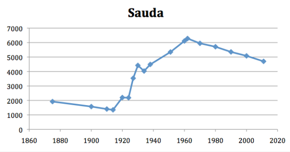 sauda-folketalsutvikling