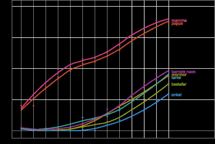 Figur 2 barnespråk