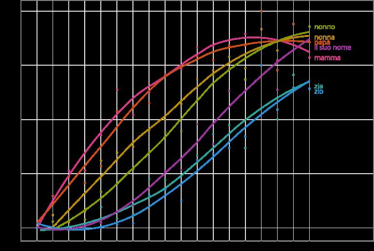 Figur 3. barnespråk